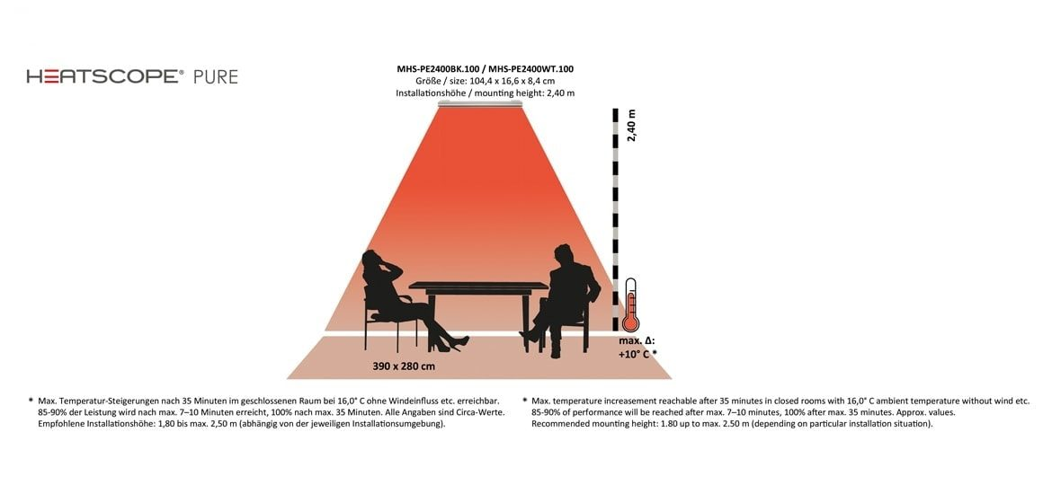 HEATSCOPE PURE Design-Heizstrahler: Heizkorridore, beheizbare Flaechen