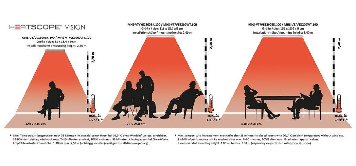 HEATSCOPE VISION Ambiente--Heizstrahler: Heizkorridore, beheizbare Flaechen